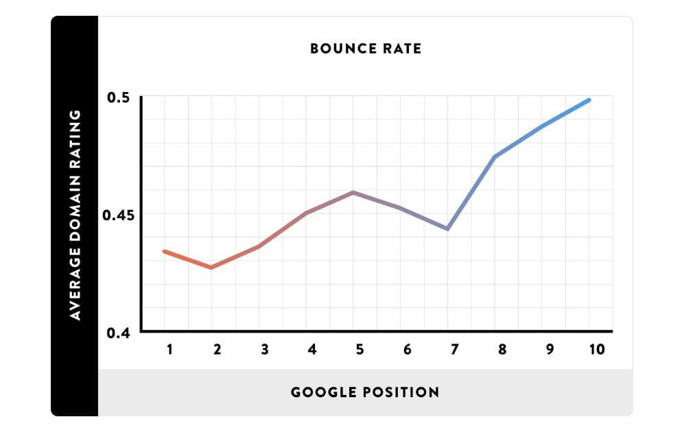 Bounce Rate Importance in SEO