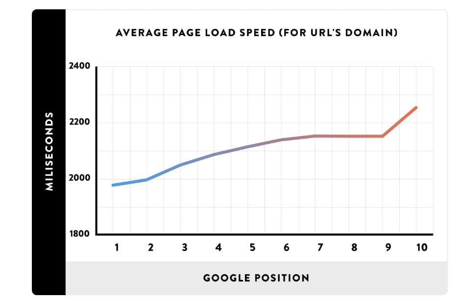 Page Loading Speed Importance in SEO
