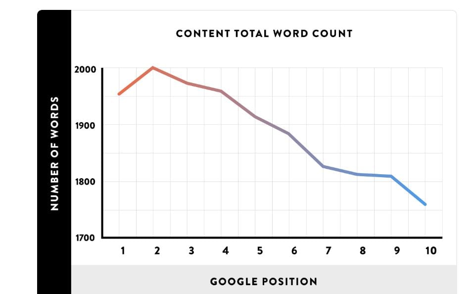 Content Lenght Importance in SEO